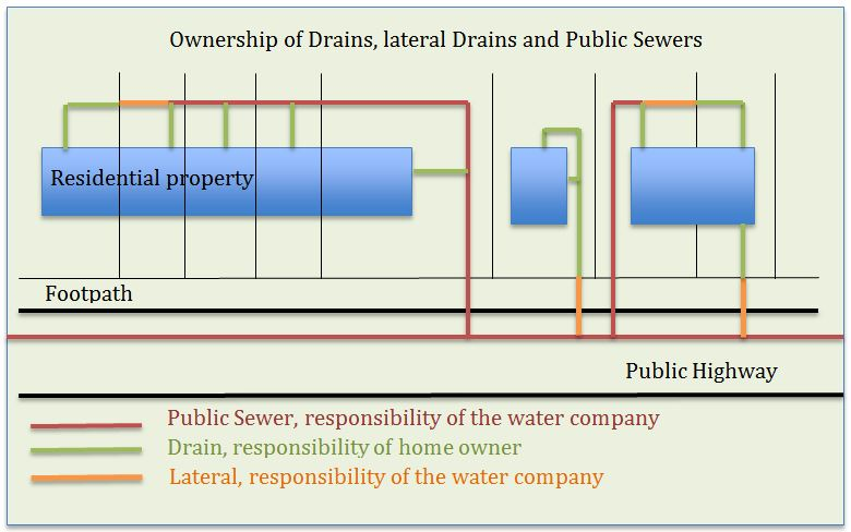 Ownership of Drains, Lateral Drains and Public Sewers